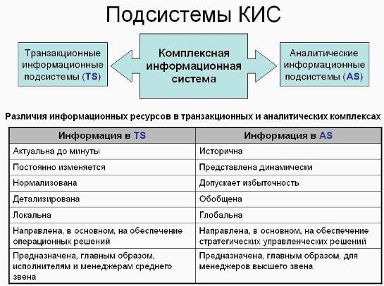 информационные системы и